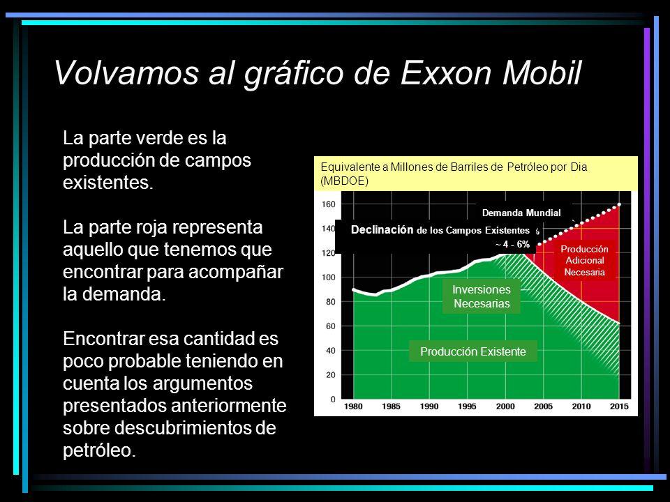 Volvamos al gráfico de Exxon Mobil La parte verde es la producción de campos existentes. La parte roja representa aquello que tenemos que encontrar pa
