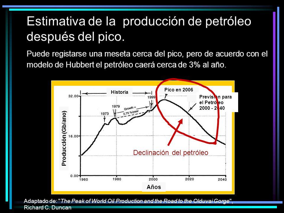 Estimativa de la producción de petróleo después del pico. Adaptado de: