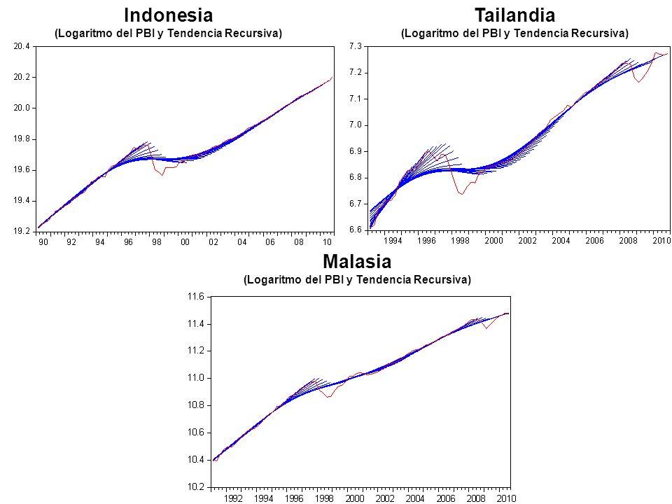 Indonesia (Logaritmo del PBI y Tendencia Recursiva) Tailandia (Logaritmo del PBI y Tendencia Recursiva) Malasia (Logaritmo del PBI y Tendencia Recursiva)