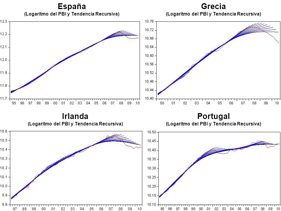 España (Logaritmo del PBI y Tendencia Recursiva) Grecia (Logaritmo del PBI y Tendencia Recursiva) Irlanda (Logaritmo del PBI y Tendencia Recursiva) Po