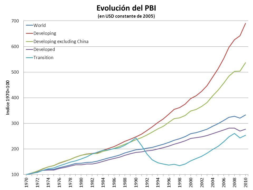 Demanda Interna/VBP (A precios de 1993.
