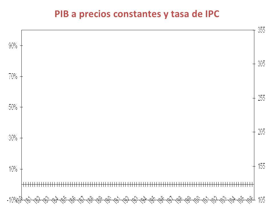 PIB a precios constantes y tasa de IPC
