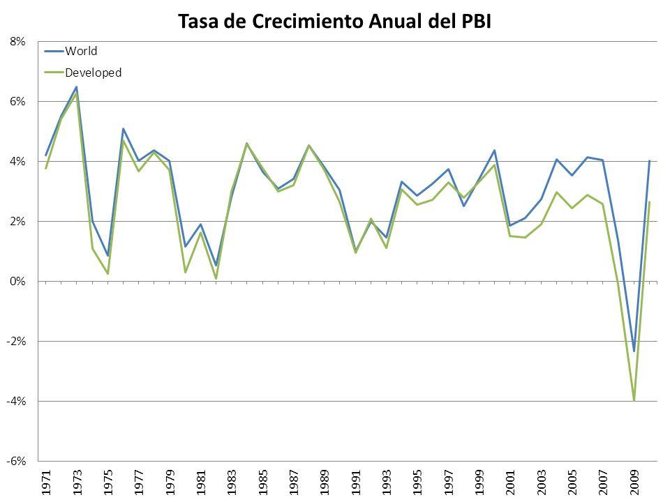 Argentina (Log del PBI y Tendencia Recursiva)
