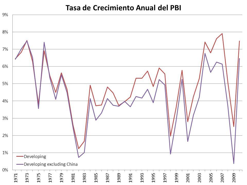 Argentina (Logaritmo del PBI y Tendencia Recursiva)