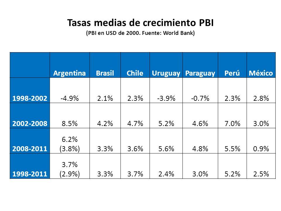 Tasas medias de crecimiento PBI (PBI en USD de 2000. Fuente: World Bank) ArgentinaBrasilChileUruguayParaguayPerúMéxico 1998-2002-4.9%2.1%2.3%-3.9%-0.7