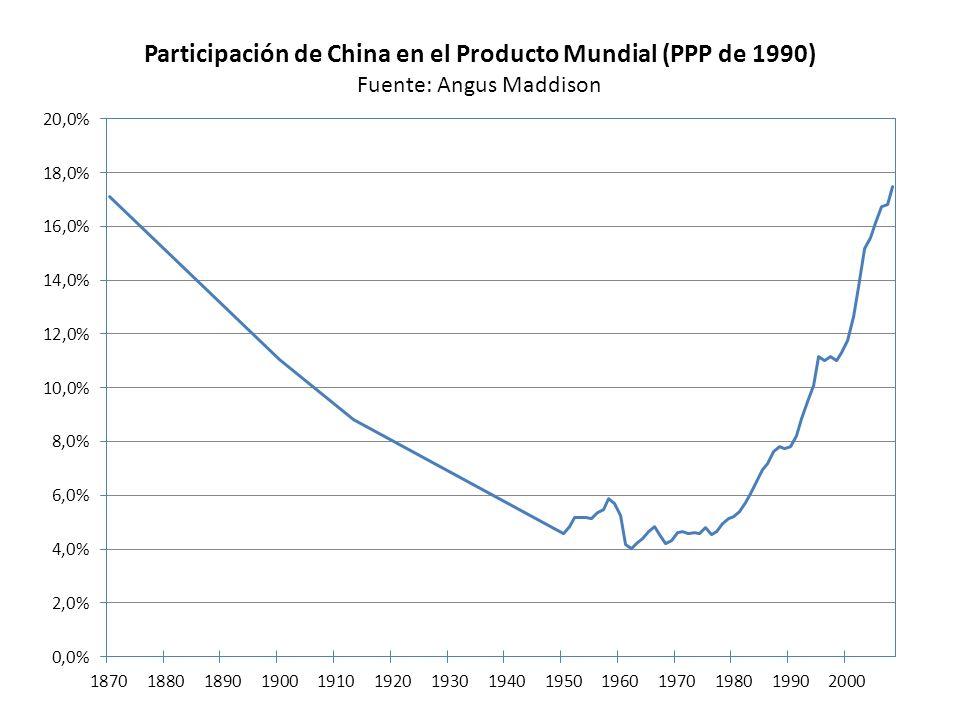 Estados Unidos (Logaritmo del PBI y Tendencia Recursiva)