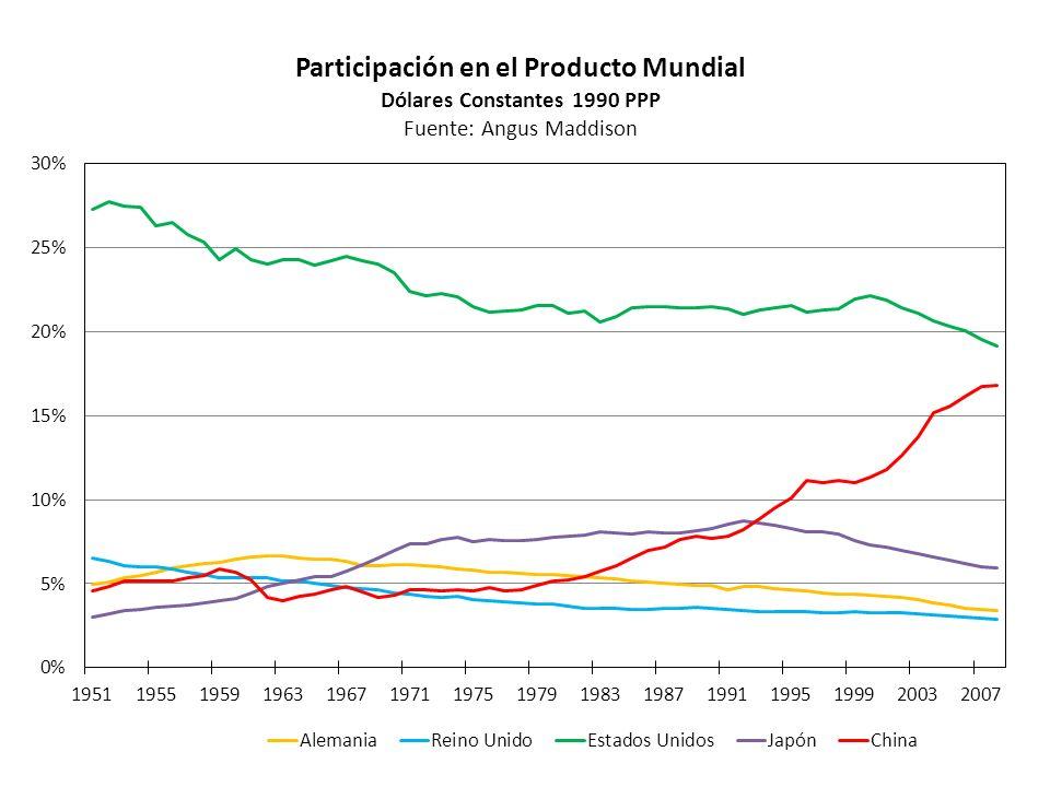 Períodos de crecimiento: Producto, Capital y Productividad A) VARIACION ACUMULADA YKKeqKconsLPTFWL/YXMQ/LK/L 50/74137.1%156.9%269.0%120.2%42.8%22.3%-2.4%13.0%37.6%66.0%79.8% 74/8011.1%29.2%33.3%26.9%1.0%-8.4%-12.8%45.6%149.9%10.0%27.9% 80/87-0.5%1.5%-21.6%14.8%7.5%-3.9%-1.8%8.8%-47.6%-7.5%-5.5% 87/9839.9%21.9%7.3%27.7%31.0%15.0%3.1%236.4%427.2%6.8%-6.9% 98/10 46.5% (35.7%)33.1%50.7%27.4%29.9% 4.9% (8.1%)66.8%61.0% 12.8% (4.5%)2.5% B) VARIACION ANUAL YKKeqKconsLPTFWL/YXMQ/LK/L 50/743.7%4.0%5.6%3.3%1.5%0.8%-0.1%0.5%1.3%2.1%2.5% 74/801.8%4.4%4.9%4.1%0.2%-1.5%-2.3%6.5%16.5%1.6%4.2% 80/87-0.1%0.2%-3.4%2.0%1.0%-0.6%-0.3%1.2%-8.8%-1.1%-0.8% 87/983.1%1.8%0.6%2.2%2.5%1.3%0.3%11.7%16.3%0.6%-0.6% 98/10 3.2% (2.6%)2.4%3.5%2.0%2.2% 0.4% (0.7%)4.4%4.0% 1.0% (0.4%)0.2%