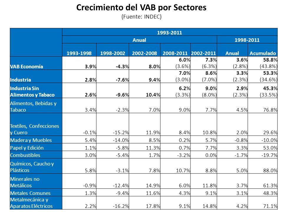 Crecimiento del VAB por Sectores (Fuente: INDEC) 1993-2011 Anual1998-2011 1993-19981998-20022002-2008 2008-2011 2002-2011AnualAcumulado VAB Economía3.