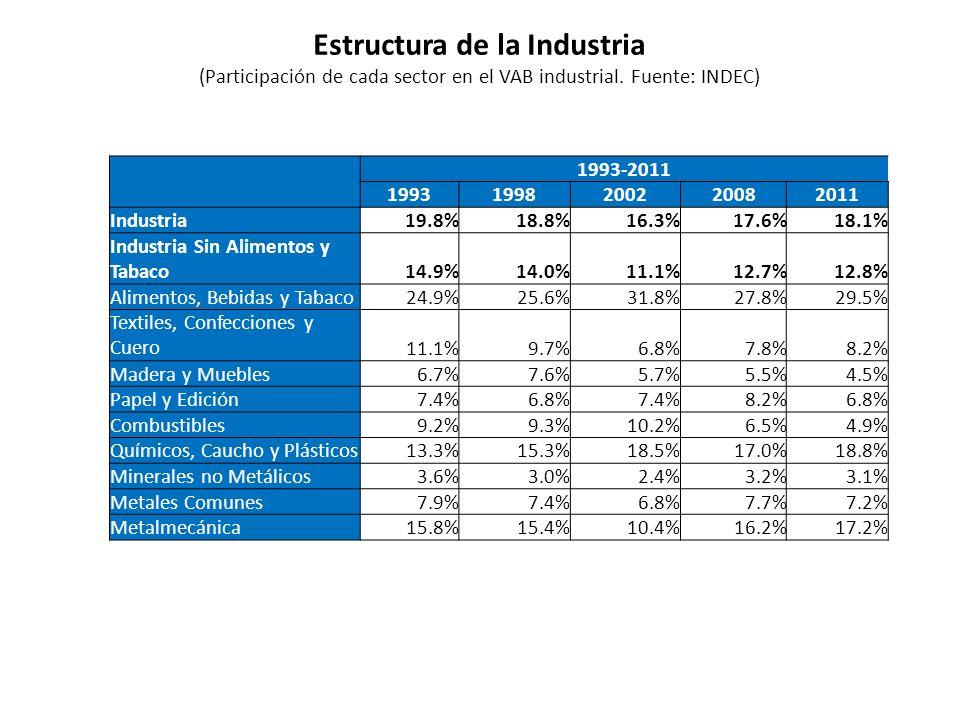 Estructura de la Industria (Participación de cada sector en el VAB industrial. Fuente: INDEC) 1993-2011 19931998200220082011 Industria19.8%18.8%16.3%1