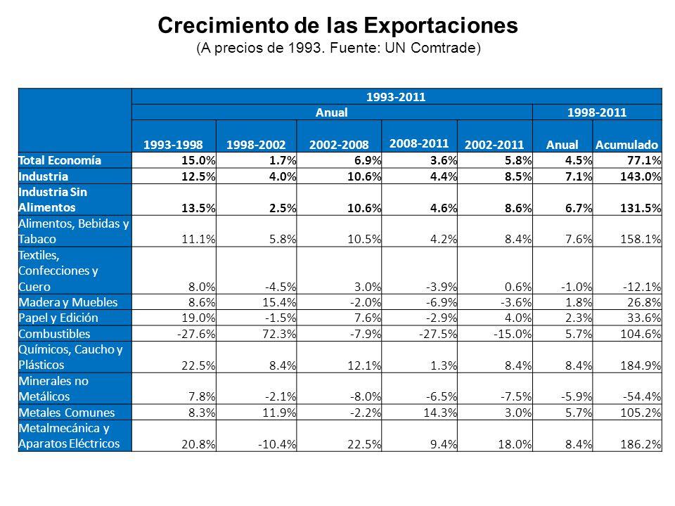 Crecimiento de las Exportaciones (A precios de 1993. Fuente: UN Comtrade) 1993-2011 Anual1998-2011 1993-19981998-20022002-2008 2008-2011 2002-2011Anua