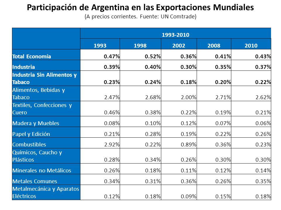 Participación de Argentina en las Exportaciones Mundiales (A precios corrientes. Fuente: UN Comtrade) 1993-2010 19931998200220082010 Total Economía0.4