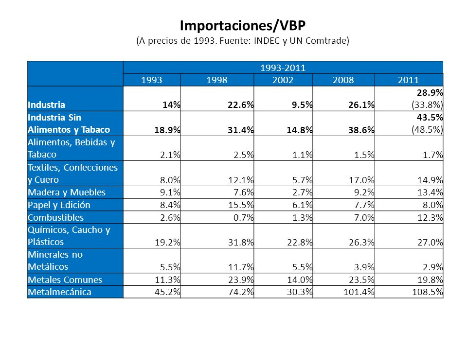 Importaciones/VBP (A precios de 1993. Fuente: INDEC y UN Comtrade) 1993-2011 19931998200220082011 Industria14%22.6%9.5%26.1% 28.9% (33.8%) Industria S