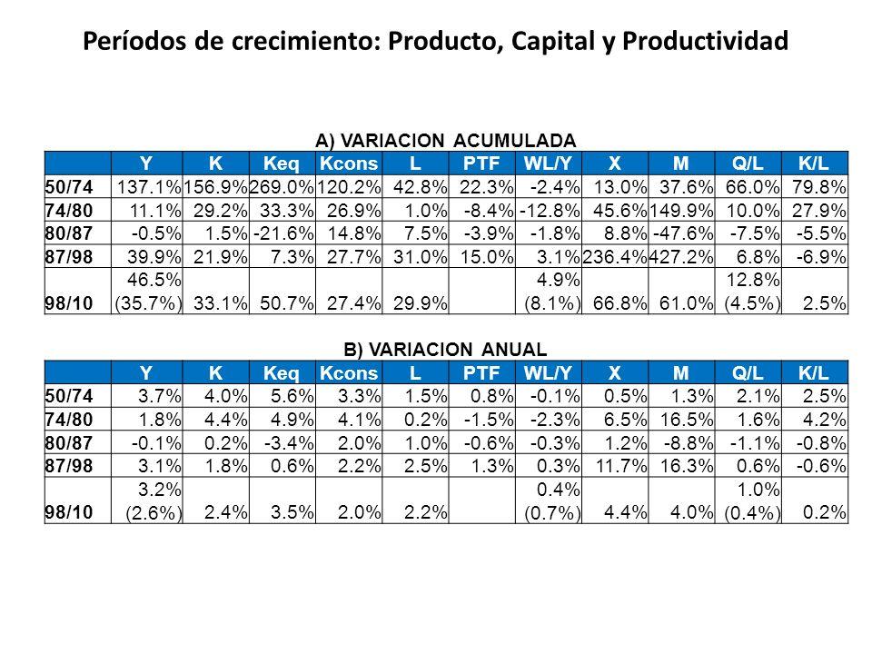 Períodos de crecimiento: Producto, Capital y Productividad A) VARIACION ACUMULADA YKKeqKconsLPTFWL/YXMQ/LK/L 50/74137.1%156.9%269.0%120.2%42.8%22.3%-2