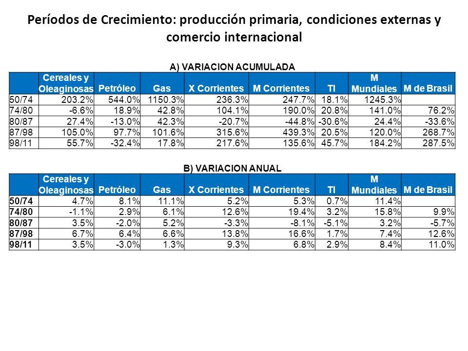 Períodos de Crecimiento: producción primaria, condiciones externas y comercio internacional A) VARIACION ACUMULADA Cereales y OleaginosasPetróleoGasX CorrientesM CorrientesTI M MundialesM de Brasil 50/74203.2%544.0%1150.3%236.3%247.7%18.1%1245.3% 74/80-6.6%18.9%42.8%104.1%190.0%20.8%141.0%76.2% 80/8727.4%-13.0%42.3%-20.7%-44.8%-30.6%24.4%-33.6% 87/98105.0%97.7%101.6%315.6%439.3%20.5%120.0%268.7% 98/1155.7%-32.4%17.8%217.6%135.6%45.7%184.2%287.5% B) VARIACION ANUAL Cereales y OleaginosasPetróleoGasX CorrientesM CorrientesTI M MundialesM de Brasil 50/744.7%8.1%11.1%5.2%5.3%0.7%11.4% 74/80-1.1%2.9%6.1%12.6%19.4%3.2%15.8%9.9% 80/873.5%-2.0%5.2%-3.3%-8.1%-5.1%3.2%-5.7% 87/986.7%6.4%6.6%13.8%16.6%1.7%7.4%12.6% 98/113.5%-3.0%1.3%9.3%6.8%2.9%8.4%11.0%