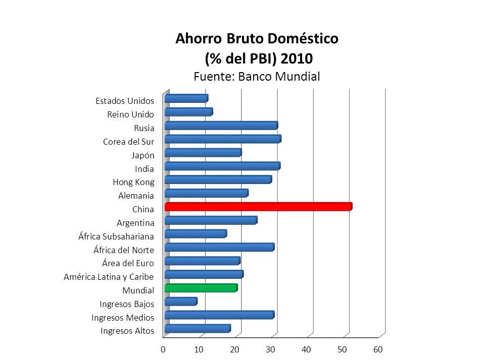 Participación de Argentina en las Exportaciones Mundiales (A precios corrientes.