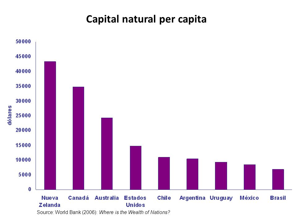 Capital natural per capita Source: World Bank (2006): Where is the Wealth of Nations?