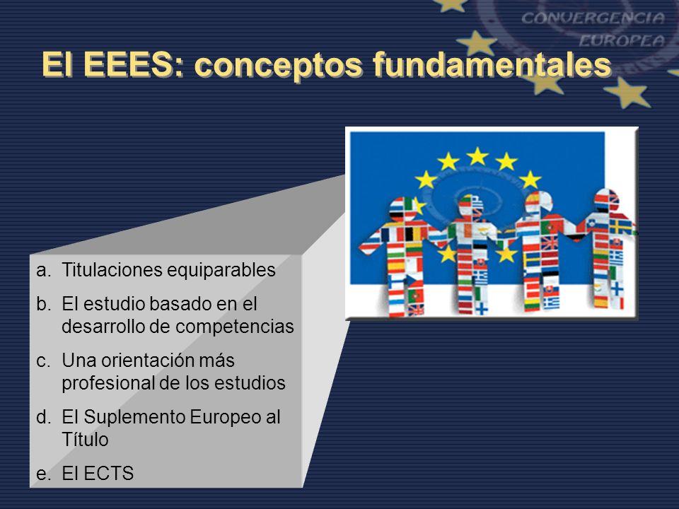 El EEES: conceptos fundamentales a.Titulaciones equiparables b.El estudio basado en el desarrollo de competencias c.Una orientación más profesional de los estudios d.El Suplemento Europeo al Título e.El ECTS