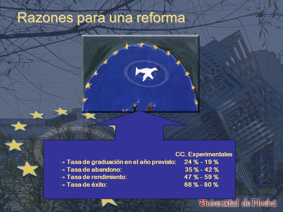 Razones para una reforma CC.