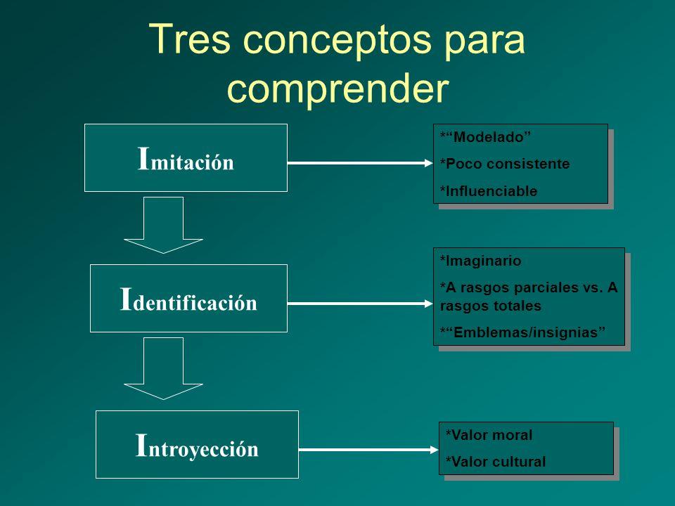 Tres conceptos para comprender I mitación I ntroyección I dentificación *Modelado *Poco consistente *Influenciable *Modelado *Poco consistente *Influe