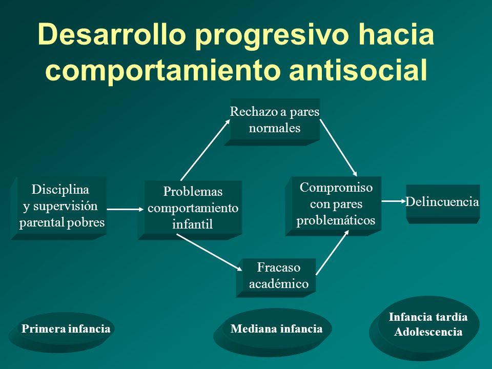 Desarrollo progresivo hacia comportamiento antisocial Disciplina y supervisión parental pobres Problemas comportamiento infantil Rechazo a pares norma