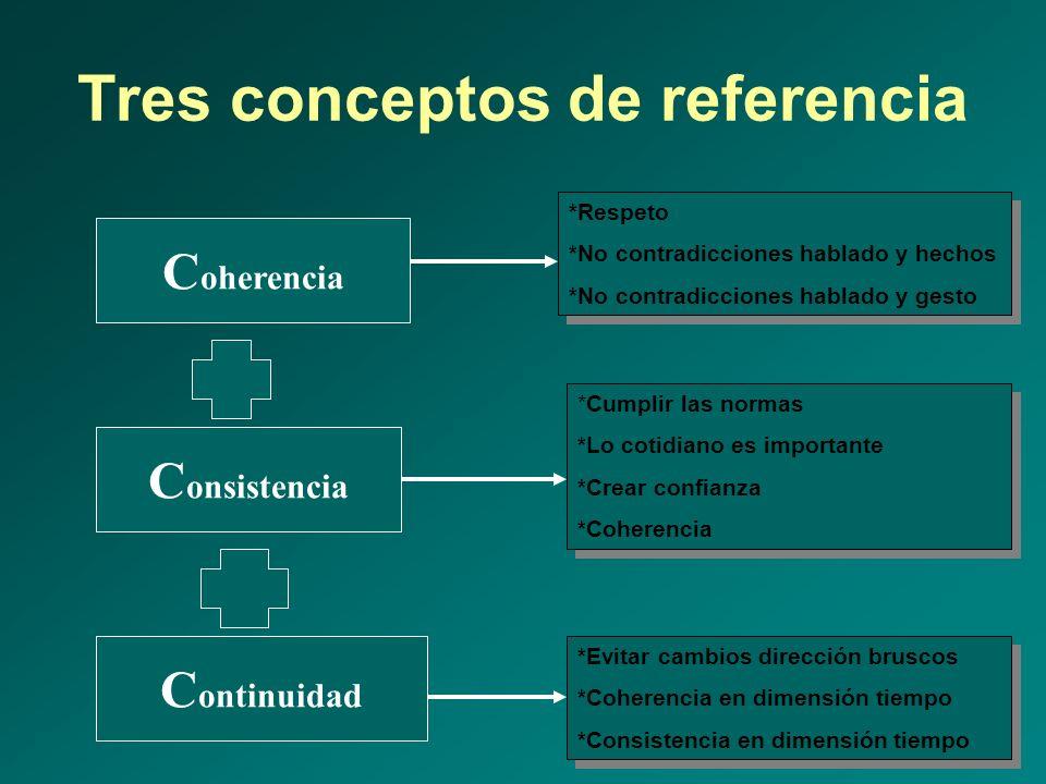 Tres conceptos de referencia C oherencia C ontinuidad C onsistencia *Cumplir las normas *Lo cotidiano es importante *Crear confianza *Coherencia *Cump