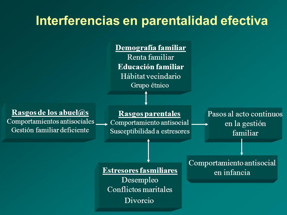 Interferencias en parentalidad efectiva Rasgos de los abuel@s Comportamientos antisociales Gestión familiar deficiente Demografía familiar Renta famil