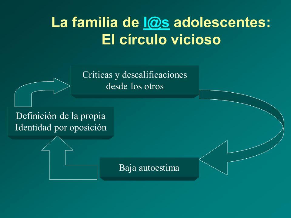La familia de l@s adolescentes: El círculo viciosol@s Críticas y descalificaciones desde los otros Baja autoestima Definición de la propia Identidad p