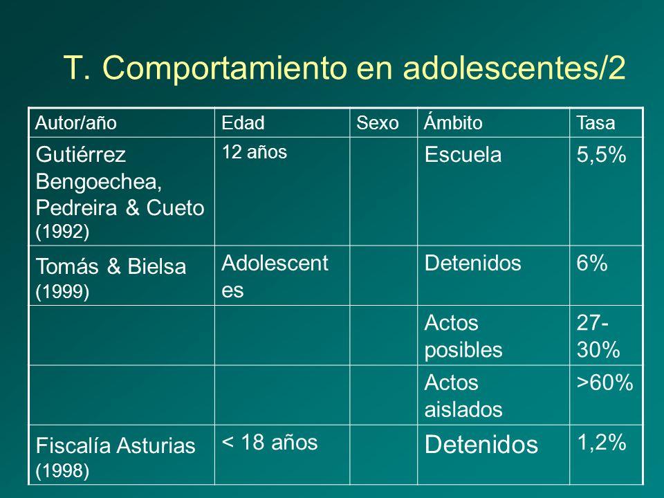 T. Comportamiento en adolescentes/2 Autor/añoEdadSexoÁmbitoTasa Gutiérrez Bengoechea, Pedreira & Cueto (1992) 12 años Escuela5,5% Tomás & Bielsa (1999