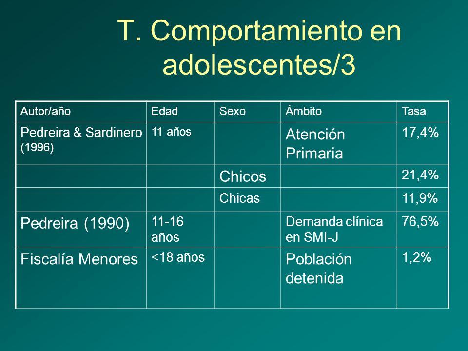 T. Comportamiento en adolescentes/3 Autor/añoEdadSexoÁmbitoTasa Pedreira & Sardinero (1996) 11 años Atención Primaria 17,4% Chicos 21,4% Chicas11,9% P