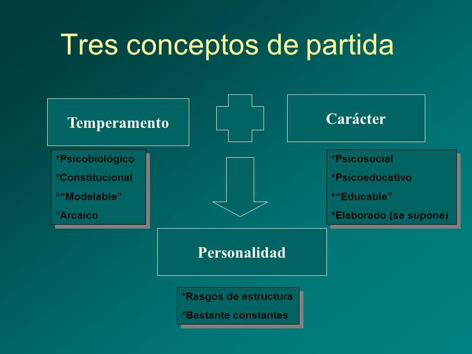 Tres conceptos de partida Temperamento Personalidad Carácter *Psicobiológico *Constitucional *Modelable *Arcaico *Psicobiológico *Constitucional *Mode