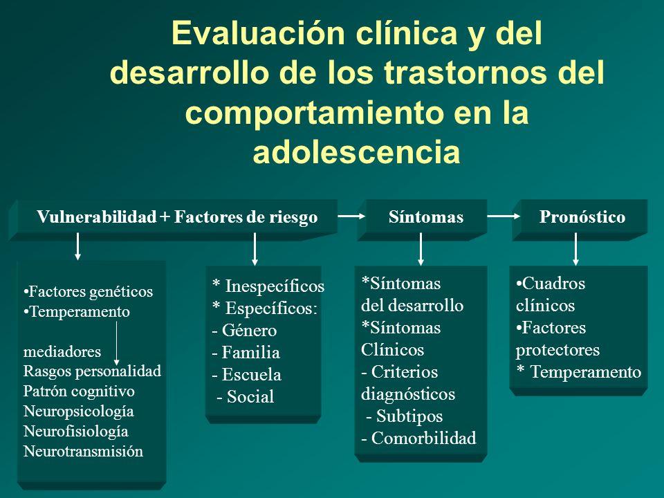Evaluación clínica y del desarrollo de los trastornos del comportamiento en la adolescencia Vulnerabilidad + Factores de riesgoSíntomasPronóstico Fact
