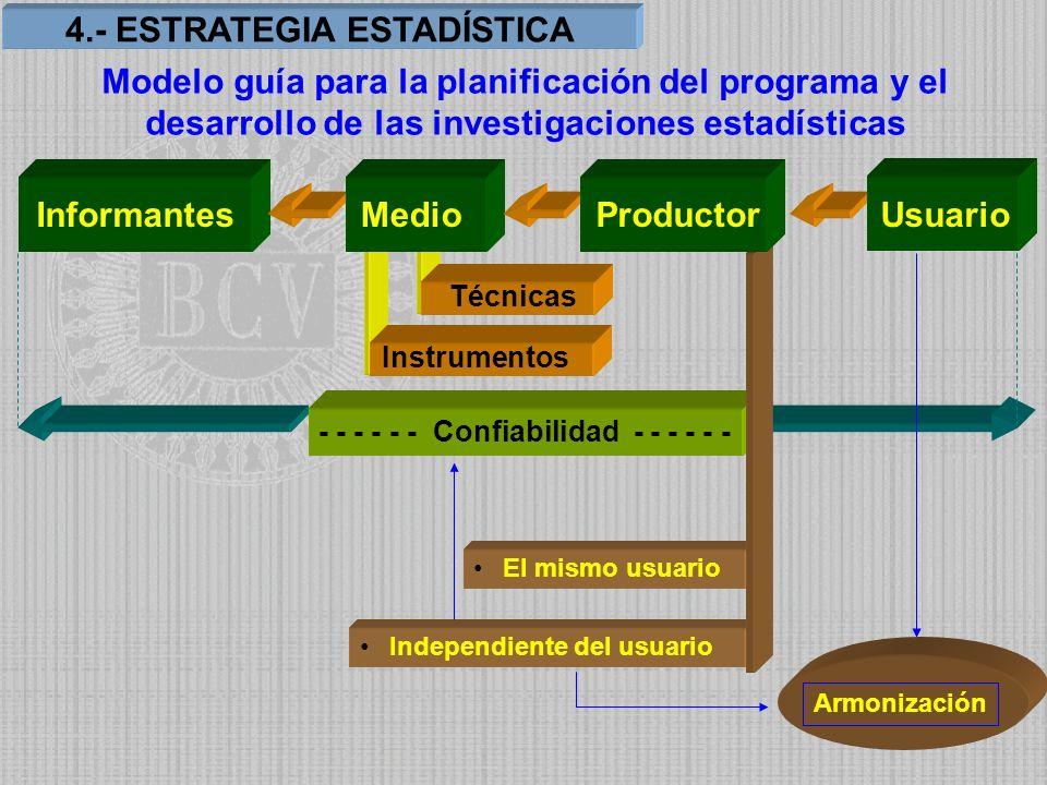 Independiente del usuario InformantesMedio Usuario Técnicas Instrumentos - - - - - - Confiabilidad - - - - - - El mismo usuario Productor Armonización