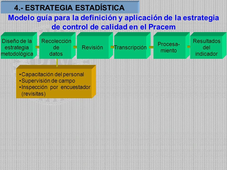 Capacitación del personal Supervisión de campo Inspección por encuestador (revisitas) Diseño de la estrategia metodológica Recolección de datos Revisi