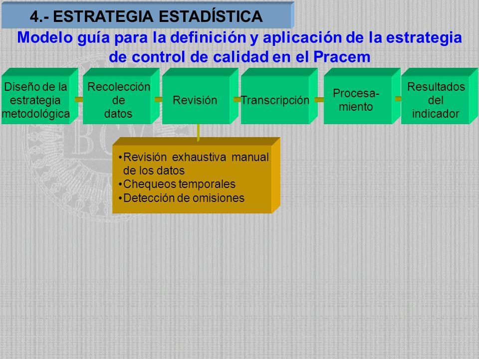Revisión exhaustiva manual de los datos Chequeos temporales Detección de omisiones Diseño de la estrategia metodológica Recolección de datos RevisiónT