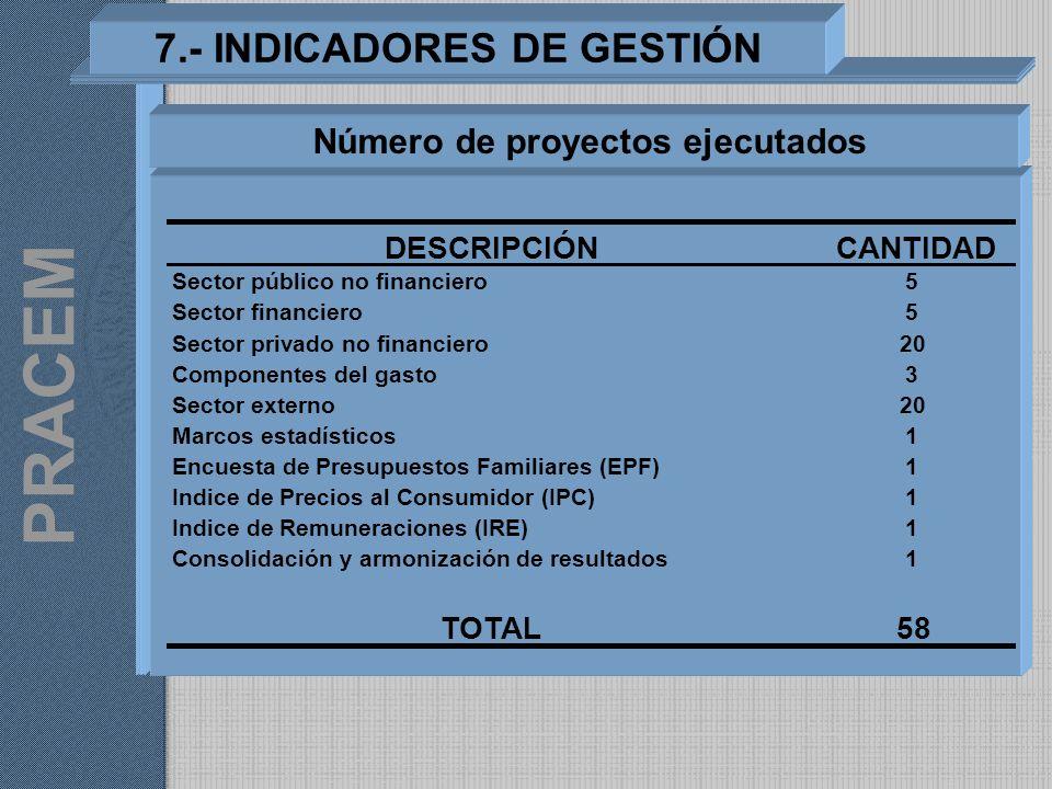 7.- INDICADORES DE GESTIÓN DESCRIPCIÓNCANTIDAD Sector público no financiero5 Sector financiero5 Sector privado no financiero20 Componentes del gasto3