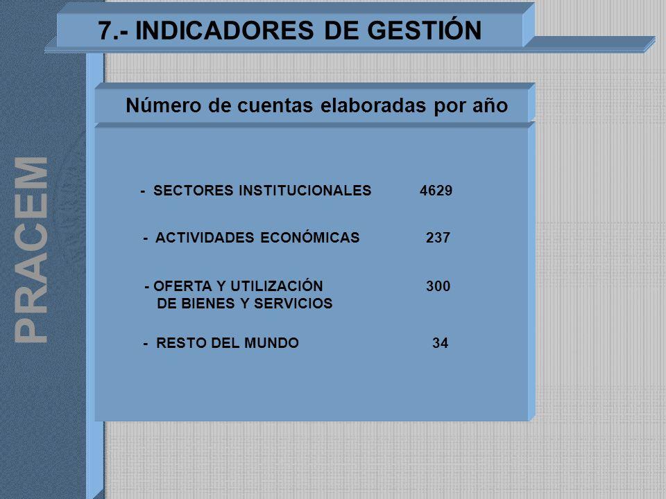 7.- INDICADORES DE GESTIÓN PRACEM - SECTORES INSTITUCIONALES - ACTIVIDADES ECONÓMICAS - OFERTA Y UTILIZACIÓN DE BIENES Y SERVICIOS - RESTO DEL MUNDO 4
