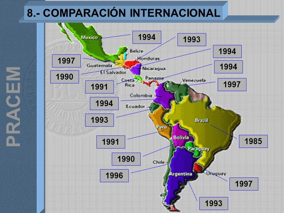 1993 1997 1985 1997 1994 1993 1991 1996 1990 1994 1997 1993 1994 1991 1990 1994 8.- COMPARACIÓN INTERNACIONAL PRACEM