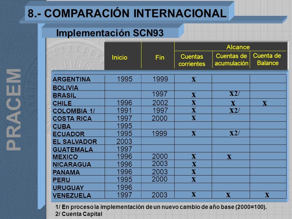 Implementación SCN93 8.- COMPARACIÓN INTERNACIONAL 1/ En proceso la implementación de un nuevo cambio de año base (2000=100). 2/ Cuenta Capital Inicio
