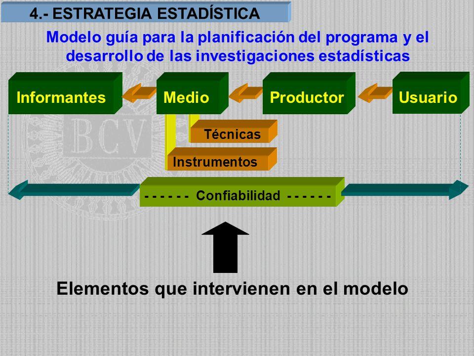 Informantes Modelo guía para la planificación del programa y el desarrollo de las investigaciones estadísticas MedioProductor Usuario Técnicas Instrum