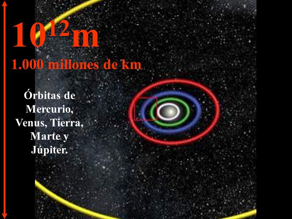 10 11 m 100 millones de km Órbitas de Venus, Tierra y Marte.