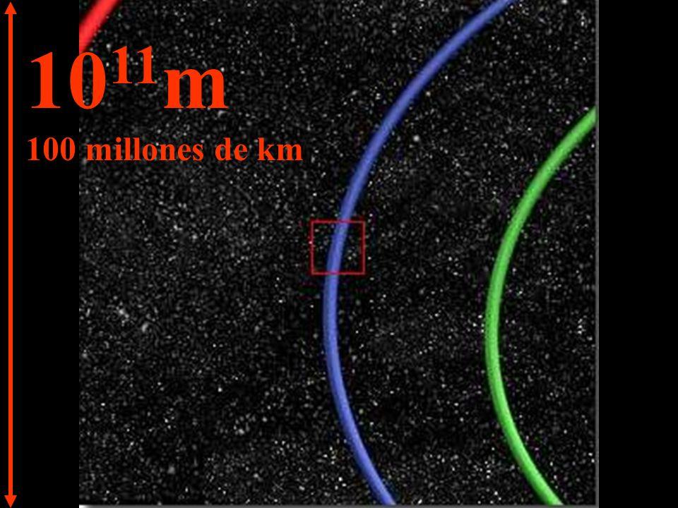 10 12 m 1.000 millones de km