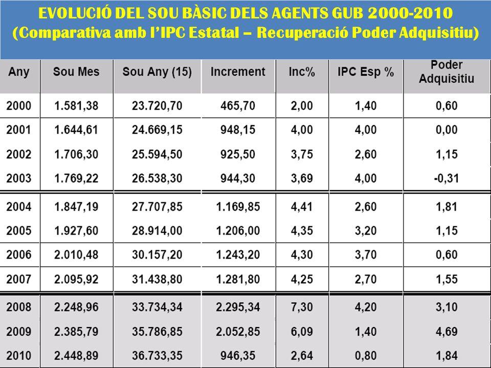 EVOLUCIÓ DEL SOU BÀSIC DELS AGENTS GUB 2000-2010 (Comparativa amb lIPC Estatal – Recuperació Poder Adquisitiu)
