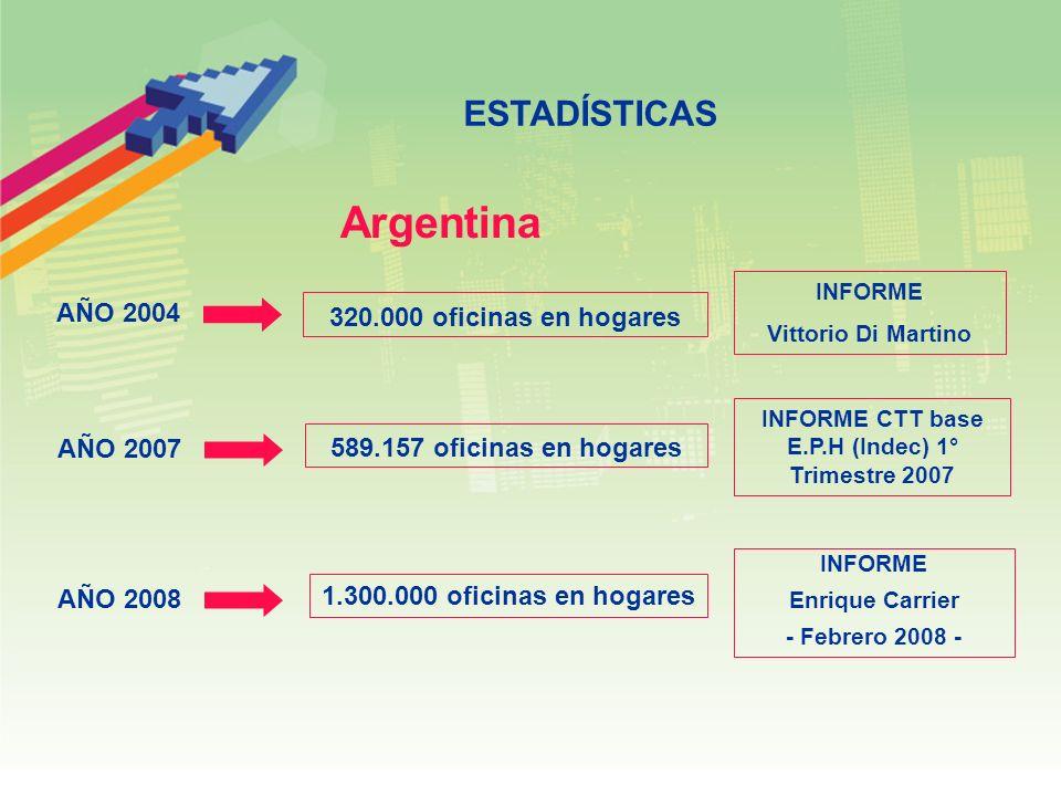 ESTADÍSTICAS AÑO 2004 320.000 oficinas en hogares INFORME Vittorio Di Martino 1.300.000 oficinas en hogares INFORME Enrique Carrier - Febrero 2008 - 589.157 oficinas en hogares INFORME CTT base E.P.H (Indec) 1° Trimestre 2007 Argentina AÑO 2007 AÑO 2008