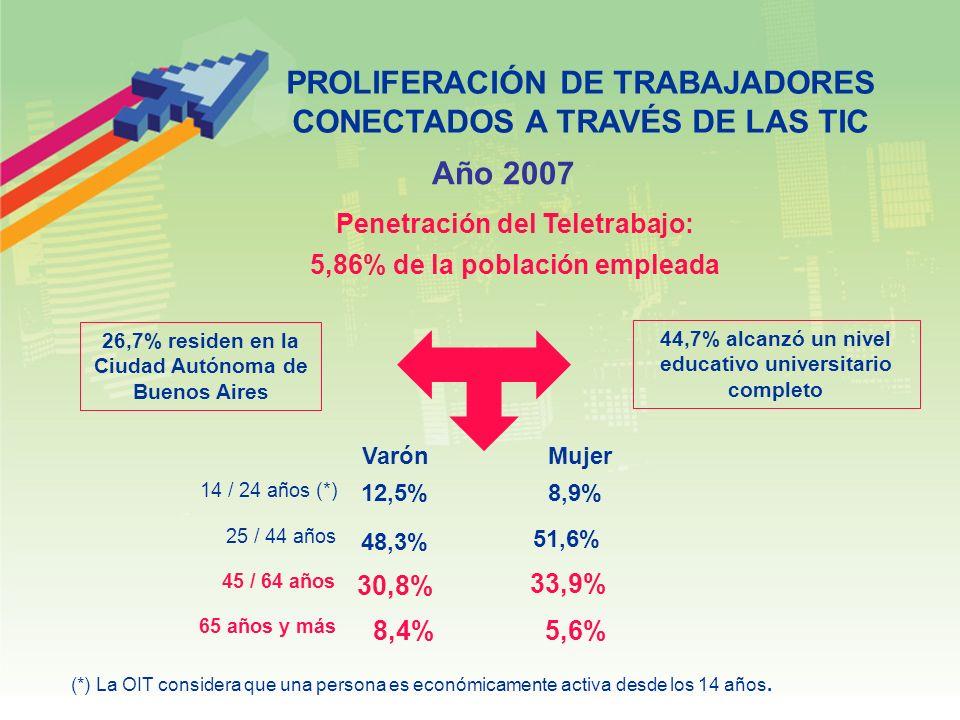PROLIFERACIÓN DE TRABAJADORES CONECTADOS A TRAVÉS DE LAS TIC Penetración del Teletrabajo: 5,86% de la población empleada Año 2007 26,7% residen en la Ciudad Autónoma de Buenos Aires 12,5% 30,8% 51,6% 8,4% Varón 5,6% 48,3% 8,9% 33,9% Mujer 44,7% alcanzó un nivel educativo universitario completo 14 / 24 años (*) 25 / 44 años 45 / 64 años 65 años y más (*) La OIT considera que una persona es económicamente activa desde los 14 años.