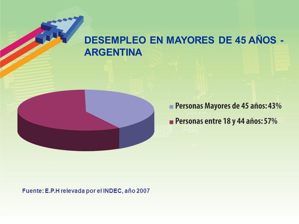 DESEMPLEO EN MAYORES DE 45 AÑOS - ARGENTINA Fuente: E.P.H relevada por el INDEC, año 2007