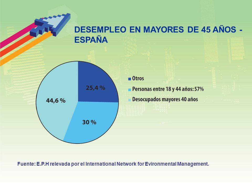 DESEMPLEO EN MAYORES DE 45 AÑOS - ESPAÑA Fuente: E.P.H relevada por el International Network for Evironmental Management.