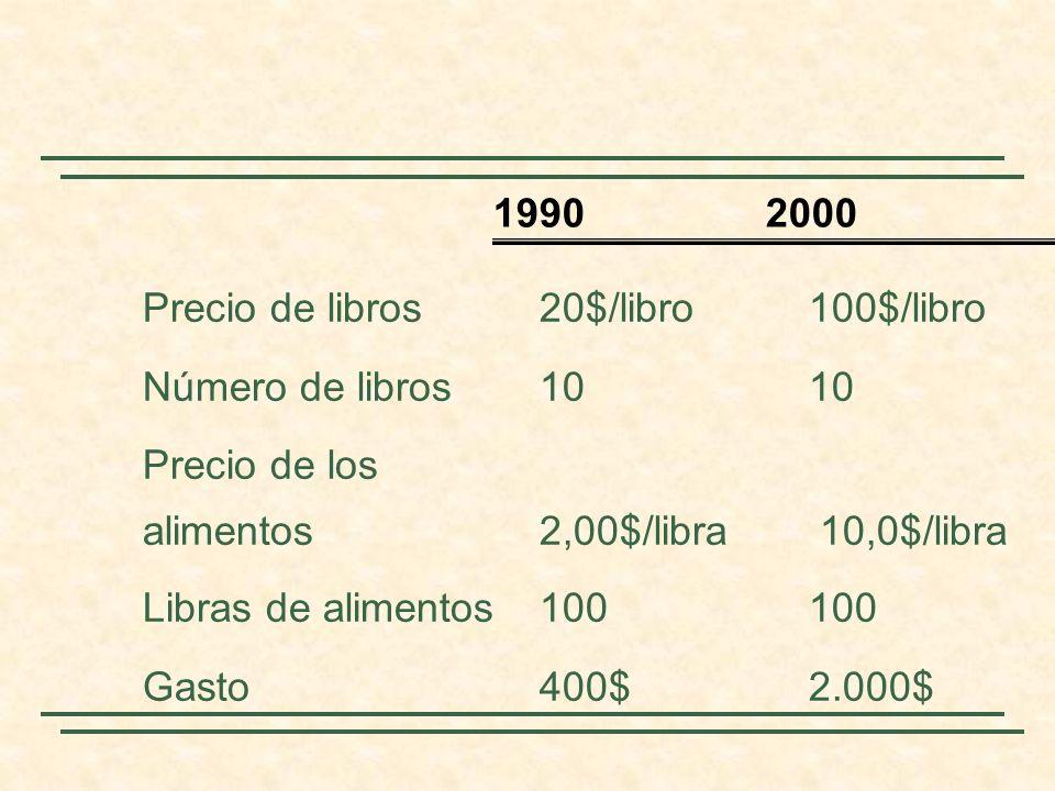 Precio de libros20$/libro100$/libro Número de libros1010 Precio de los alimentos 2,00$/libra 10,0$/libra Libras de alimentos100100 Gasto400$ 2.000$ 1990 2000