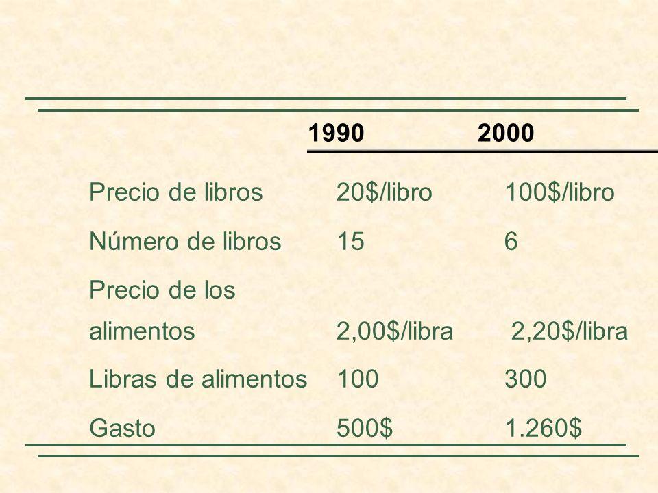 Precio de libros20$/libro100$/libro Número de libros156 Precio de los alimentos 2,00$/libra 2,20$/libra Libras de alimentos100300 Gasto500$ 1.260$ 1990 2000