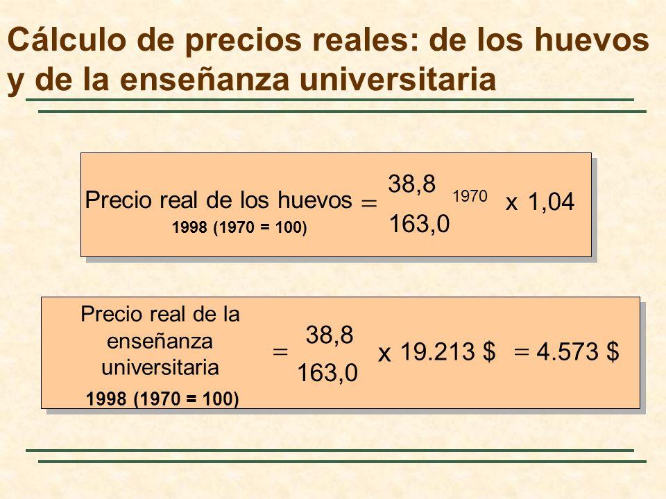 Cálculo de precios reales: de los huevos y de la enseñanza universitaria Índice de precios al consumo (1983 = 100)38,853,882,4107,6130,7 163,0 Precios nominales Huevos de 1ª clase 0,61 $ 0,77 $ 0,84 $ 0,80 $ 0,98 $ 1,04 $ Enseñanza universitaria 2.530$ 3.403$4.912$ 8.156$ 12.800$ 19.213$ Precios reales (1970$) Huevos de 1.ª clase 0,61 $ 0,56 $ 0,40 $ 0,29 $ 0,30 $ 0,25 $ Enseñanza universitaria 2.530$ 2.454$ 2.313$ 2.941$ 3.800$ 4.573$ 197019751980198519901998