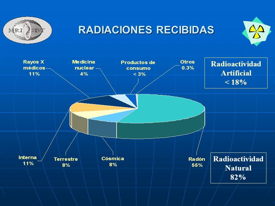 Radioactividad Artificial < 18% Radioactividad Natural 82% RADIACIONES RECIBIDAS